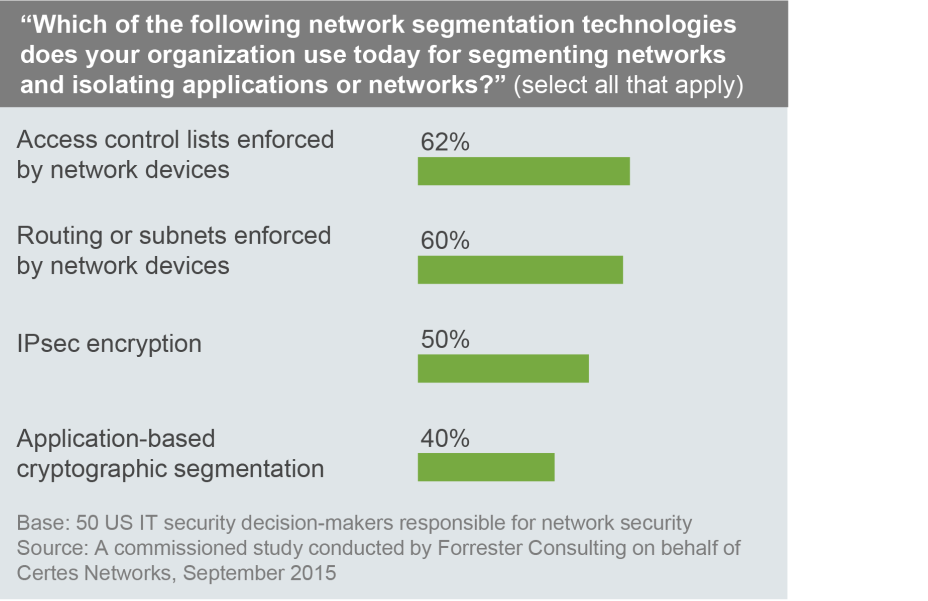 1 2 Segmentation Technologies Are Fragmented And Ineffective Most firms rely on fragmented, outdated technology to segment applications and networks that were implemented before today s sophisticated