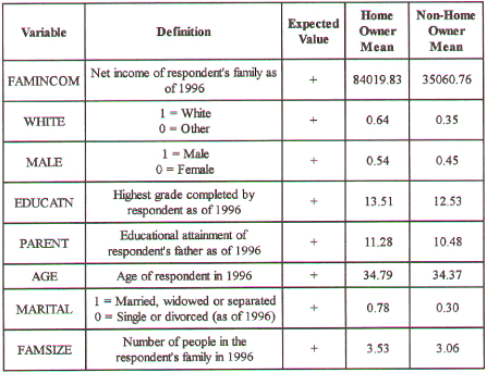 The Determinants of Home Ownership Table 1: Variable Descriptions Variable FAMINCOM WHITE MALE EDUCATN PARENT Definition Net income of respondent's family as of 1996 1 = White 0 = Other 1 = Male 0 =