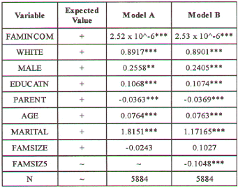 Hood V. RESULTS Overall, the model performed adequately. The results are displayed in Table 2 where Model A is the original model as described in the previous section.