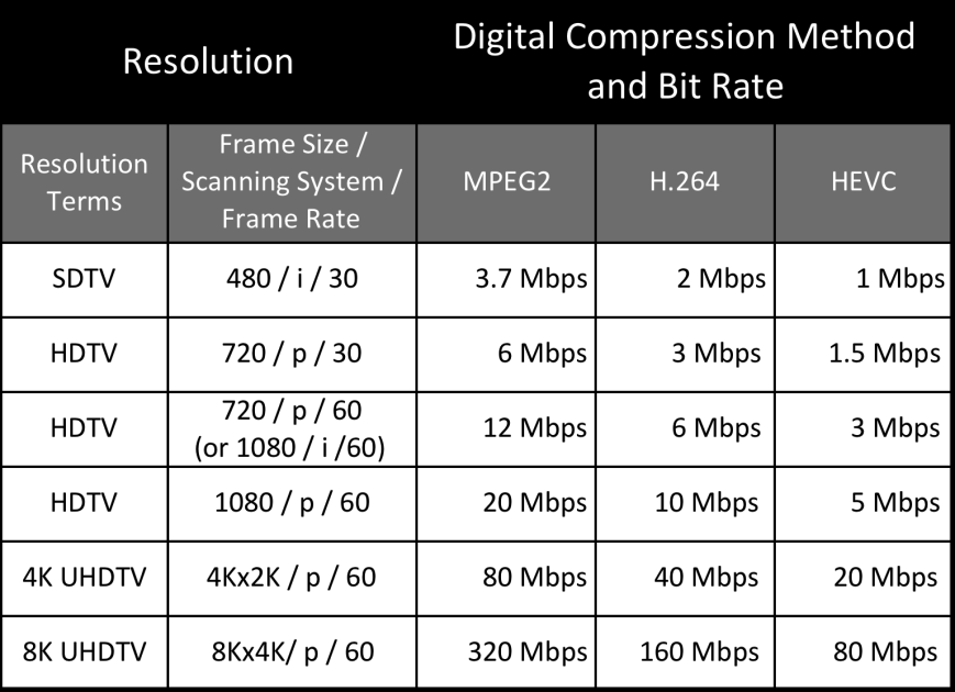 SHOULD WE MIGRATE TO DOCSIS AS A UNIFIED VIDEO DELIVERY NETWORK FOR MSO AND OTT?