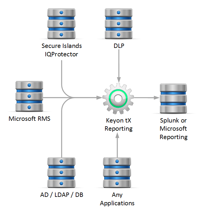 RMS - Document tracking and reporting Keyon - true-xtended Reporting for RMS and IQP Collects log-files and events from many sources, especially from Secure Islands IQP and Microsoft RMS Servers