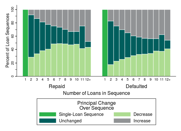 FIGURE 7: SHARE OF VEHICLE TITLE LOAN SEQUENCES BY CHANGE IN LOAN AMOUNT BETWEEN FIRST AND LAST LOAN,
