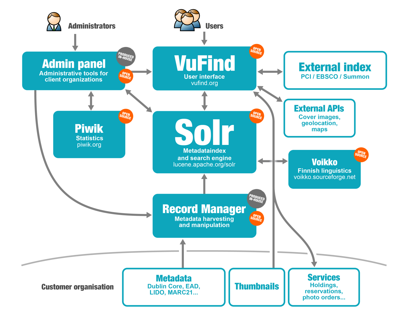 VuFind s role as the user interface is central.