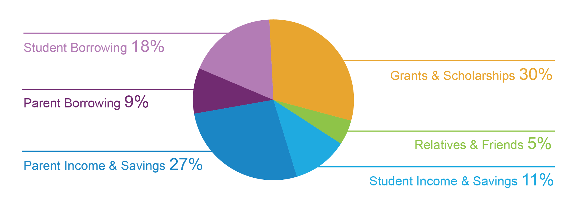 Sources of college funds 2013 Source: How