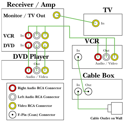 Diagram 1 illustrates a simple Home Theatre configuration consisting of a TV, VCR, Cable Box, DVD Player and a Receiver / Amp. With this setup the VCR would need to be powered on to watch cable TV.
