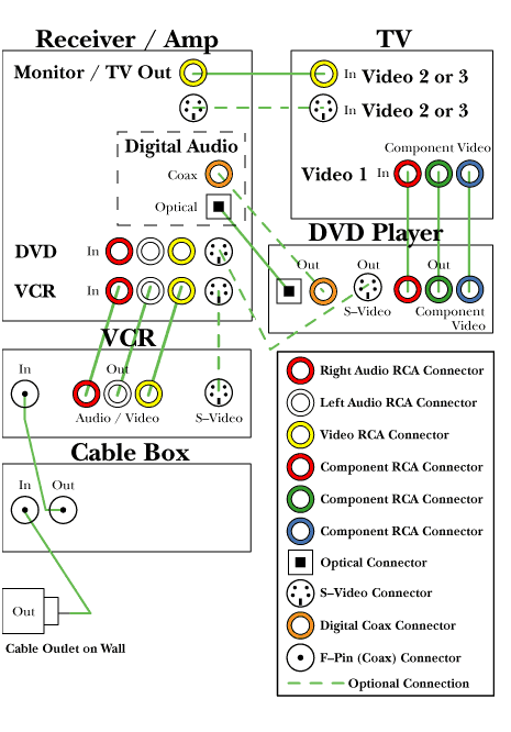 Diagram 2 illustrates a more complex Home Theatre configuration consisting of a TV, VCR, Cable Box, DVD Player and a Receiver / Amp.