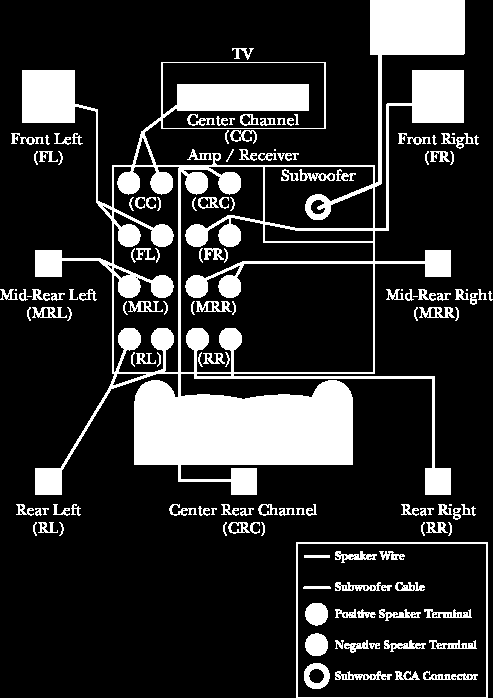 Diagram 4 illustrates the connections between the speakers and the Receiver / Amp. The same layout from Diagram 3 is being used as the model.
