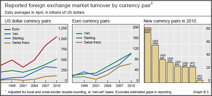 Global FX Market Turnover by currency pair Sources: BIS Turnover by currency pair in April 2010 had no major changes in ranking from three years earlier, although absolute turnover in the major