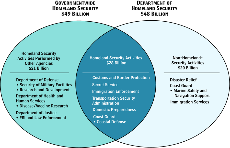4 CONGRESSIONAL BUDGET OFFICE Figure 1. Funding for the Department of Homeland Security and for Governmentwide Homeland Security, 2005 Source: Congressional Budget Office.