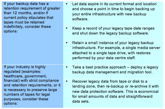 You may be facing the decision of what to do with your organization s tape-based legacy backup data.