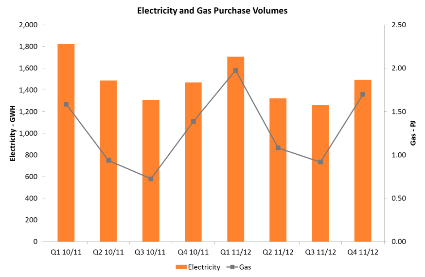 Retail electricity sales volumes in Q4 2011/12 are up 1.5% (21GWh) on Q4 2010/11 and gas sale volumes are up 11.6% (0.2PJ) in Q4 2010/11.