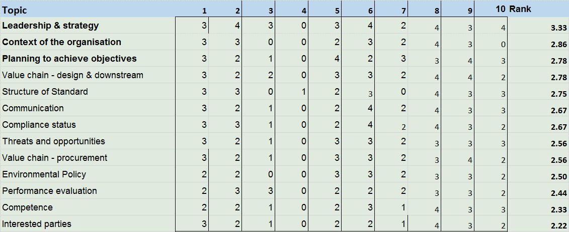 Figure 2: Ranking given by each respondent (1-10) to the question: How relevant is this to your organisation? The final column is the average ranking for the topic.