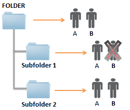 When you invite a new user to share a folder, they will have immediate access to all files in the folder as well as all subfolders within the folder.