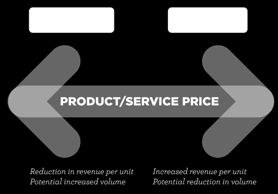 189 Price: how much you charge for your product or service Place: the audience segment & routes to market you decide to target - - Promotion: your communications plan- the features and benefits that