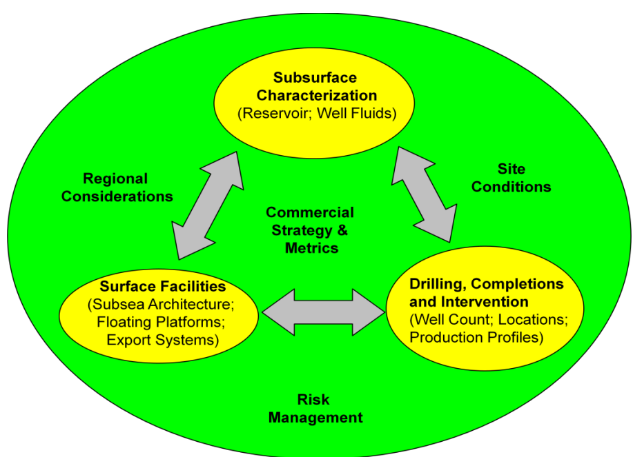 Field development plan (FDP) Give the best technical solutions for field optimization.