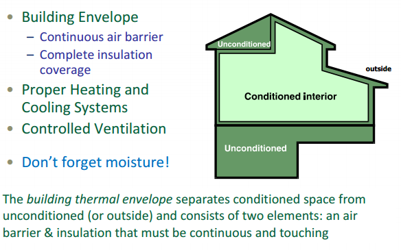 SINGLE FAMILY & TWO FAMILY RESIDENTIAL CITY REQUIREMENTS New construction: Envelope and duct tightness verification via duct envelope testing process (DET) in accordance with Georgia Residential