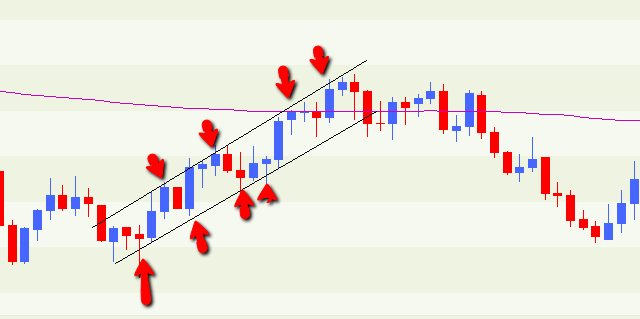 In this example of the GBP/USD daily chart that for a 2 ½ week period there was an upward moving channel or bullish channel and there were at least 8 solid trade opportunities over this period.
