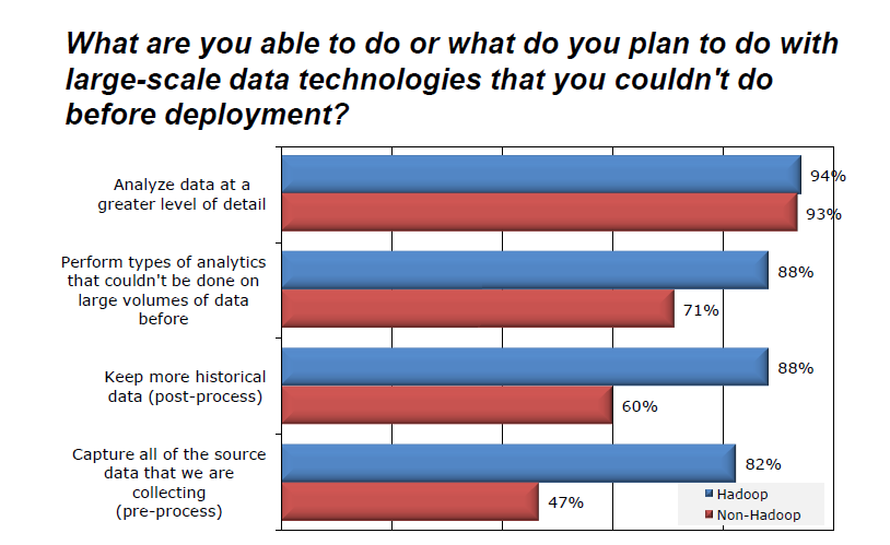 Hadoop Courtesy, Ventana Research, 2011 Big data source, now this chart compares use of a doop to use traditional relational databases in analytics platforms.