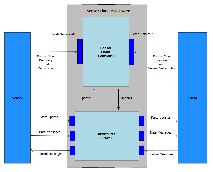 Sensor Cloud Architecture Originally brokers were from