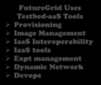 FutureGrid offers Computing Testbed as a Service Research Computing aas SaaS Cloud e.g. MapReduce PaaS HPC e.g. PETSc, SAGA Computer Science e.g. Languages, Sensor nets Hypervisor Bare Metal Operating System Virtual Clusters, Networks IaaS Custom Images Courses Consulting Portals Archival Storage System e.