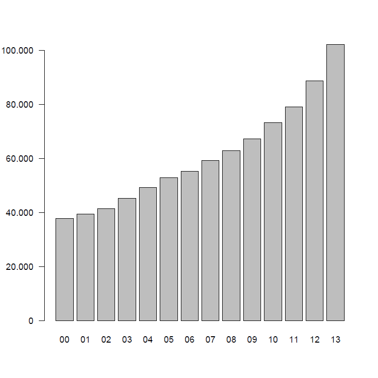 Impact number of publications Absolute number of publications in Pubmed per year (2000-2013) Search term