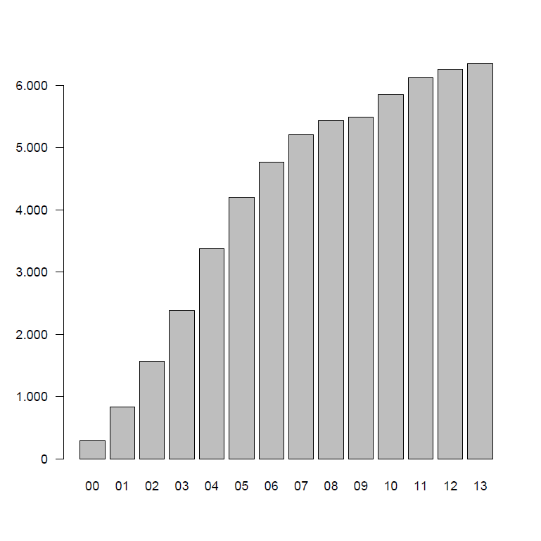 Impact number of publications Absolute number of publications in Pubmed per year (2000-2013) Search term microarray