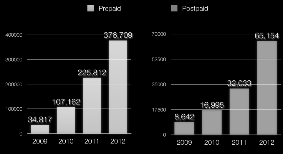 Average subs base growth