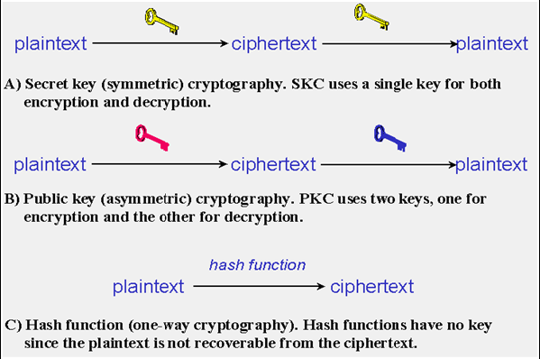 II. CRYPTOGRAPHY Most people are concerned with keeping communications private. Encryption means the transformation of data into some unreadable form.