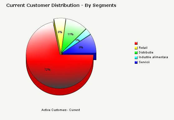 Business analysis areas for SocrateBI SCAM reports Acquisition, Attrition, and Retention Acquisition, attrition, and retention analysis helps your organization understand why customers are being