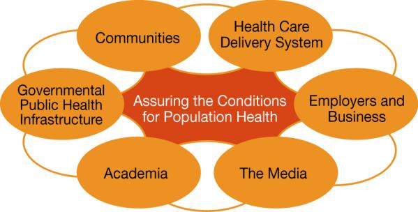 We can improve a community s health through programs and policies.