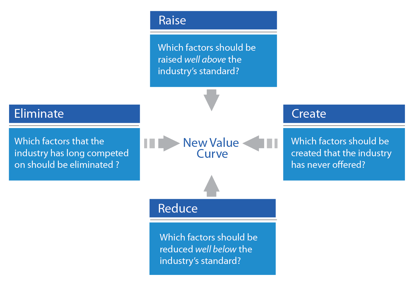 15 Figure 3 explains how companies can use strategy canvases when visualizing their key competitive factors and benchmarking their customer value propositions against competitors and industry