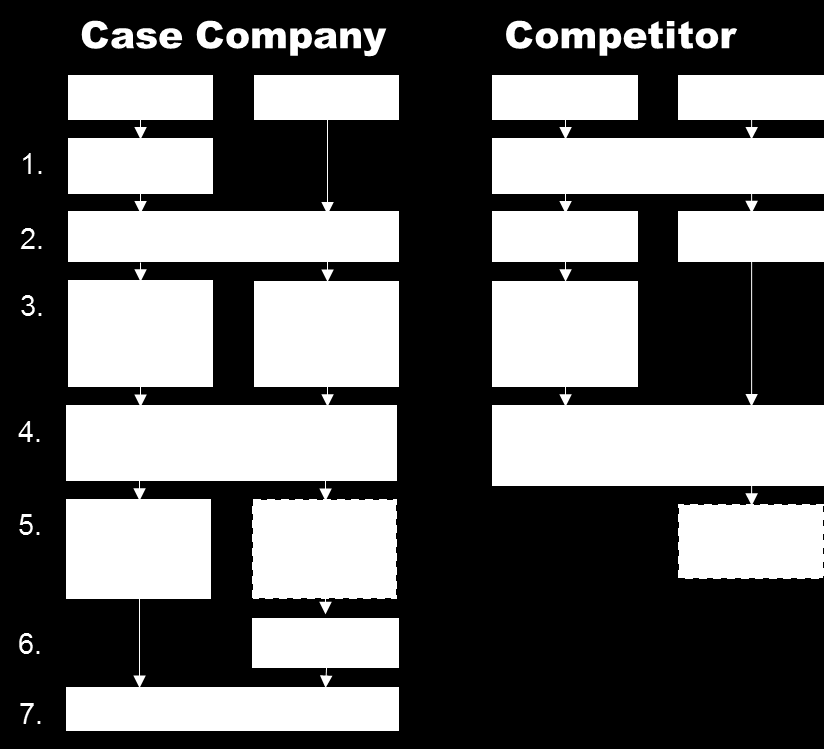 37 Figure 11. Comparison of workflows between the competing C2C online marketplaces. Figure 11 shows the flowchart of both the purchase and the sales operations on the competing platforms.
