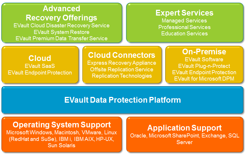 The EVault Portfolio Built from the start as a pure disk-to-disk solution, EVault is the only data protection platform that can be consumed as a cloud service, deployed as on-premise software, an