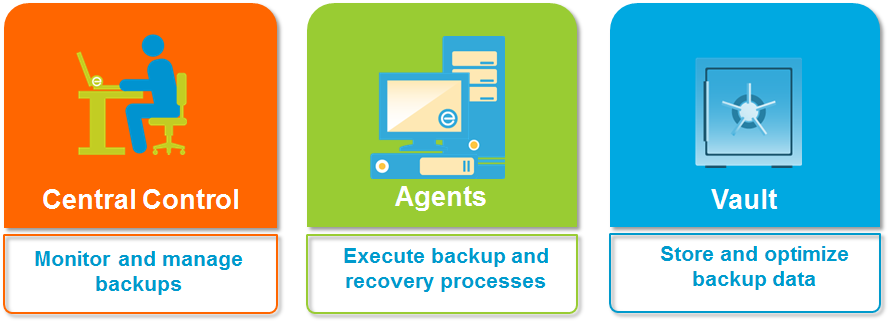 EVault Software EVault Software is a proven, reliable, disk-to-disk backup and recovery solution trusted by customers globally to protect mission-critical data and keep their businesses running.