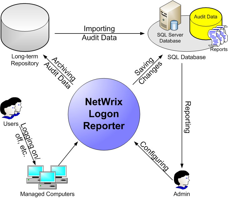 1.3. How It Works Figure 1: Logon Reporter workflow The Logon Reporter collection and reporting workflow is usually as follows: 1.
