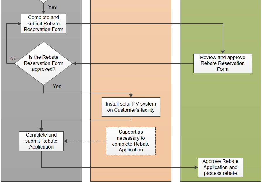 Figure 3-1 shows a graphical representation of the participation process to receive rebates for the