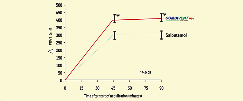A Single Dose of Nebulized Combivent Confers Additional Bronchodilatation Over Salbutamol Alone in Adults with Acute Asthma Garrett JE, Town GI, Rodwell P, Kelly AM.