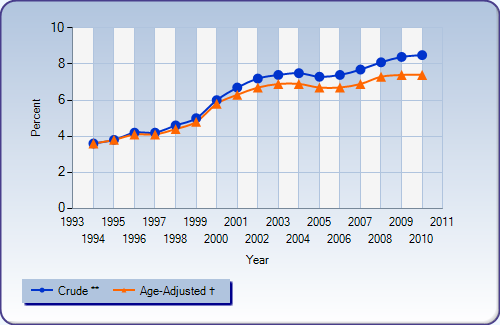 Adult Diabetes Prevalence in