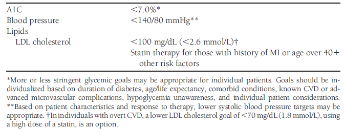 Diabetes treatment goals Table 1 : Summary of recommendations for glycemic, blood pressure, and