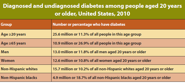 Diabetes-Prevalence Diabetes is currently the seventh leading cause of death in the United States.