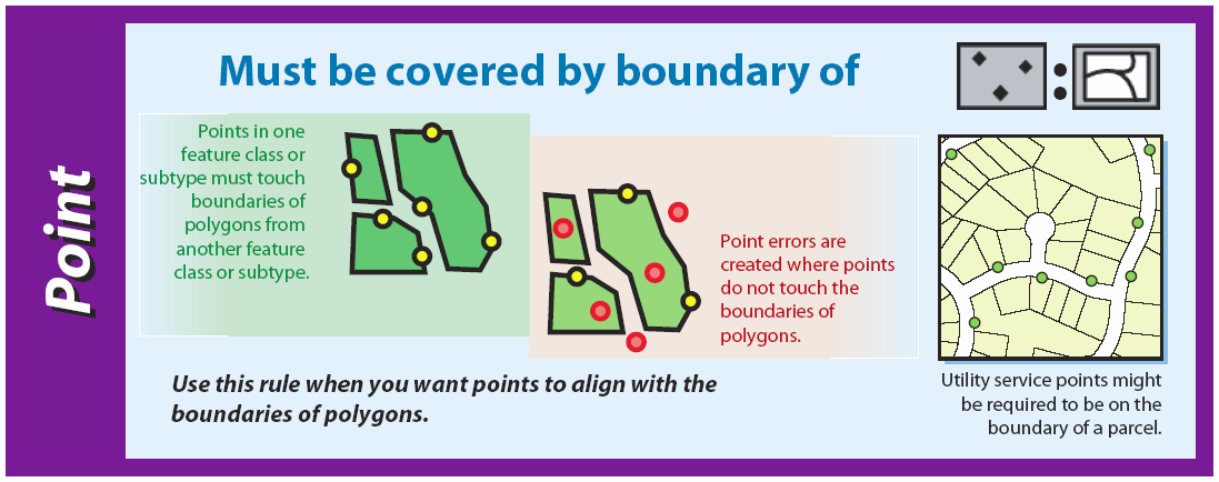 New Rules in ArcGIS 10 Polygon: Contains One Point Line: Must Not Intersect With Line: Must Not Intersect or Touch Interior With Line: Must Be