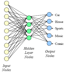 Neural networks 21 Un-Supervised Learning Training dataset: 57,M,195,,125,95,39,25,,1,,,,1,,,,,,,1,1,,,,,,,, 78,M,16,1,13,1,37,4,1,,,,1,,1,1,1,,,,,,,,,,,,,