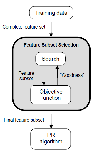 Feature Selection Steps (cont d) Search strategies Exhaustive Heuristic