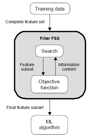 Evaluation Strategies Filter Methods Evaluation is independent of the classification method.
