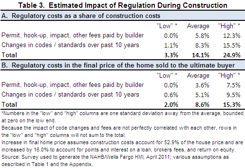 was imputed at the average for those who provided responses. The resulting impacts of regulation on construction costs are shown in Table 3.