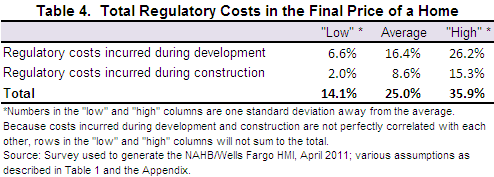 Table 3 also shows regulatory costs imposed during the construction phase as a percentage of the final house price. These calculations assume that construction costs account 52.