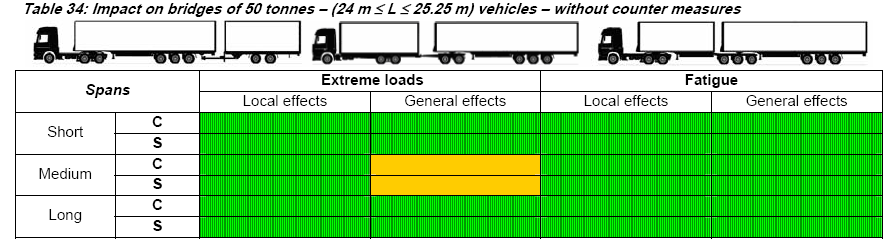 EMS - Effect on infrastructure - Bridges Same or better than existing combinations * *Measures effective in limiting the aggressiveness of vehicles