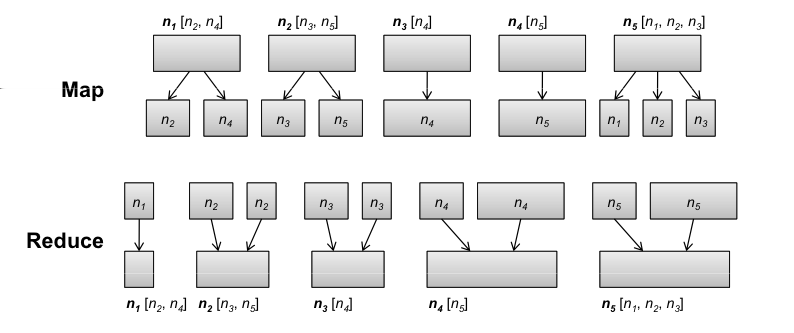 Algorithm Design PageRank PageRank in MapReduce: