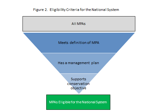 Framework for the National System of Marine Protected Areas Appendix C.