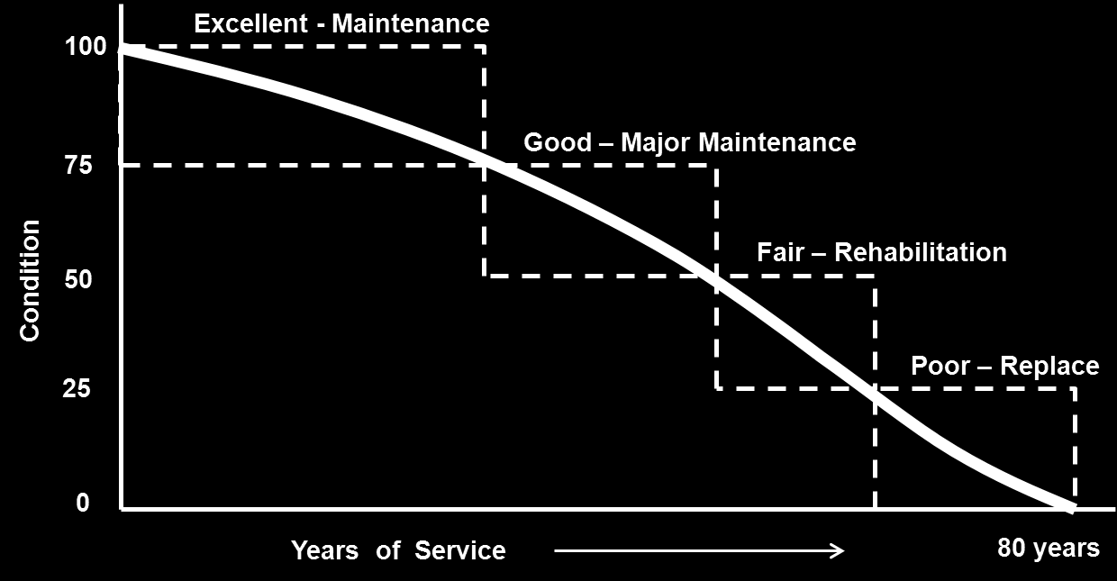 The following diagram depicts a general deterioration profile of a water main with an 80 year life.